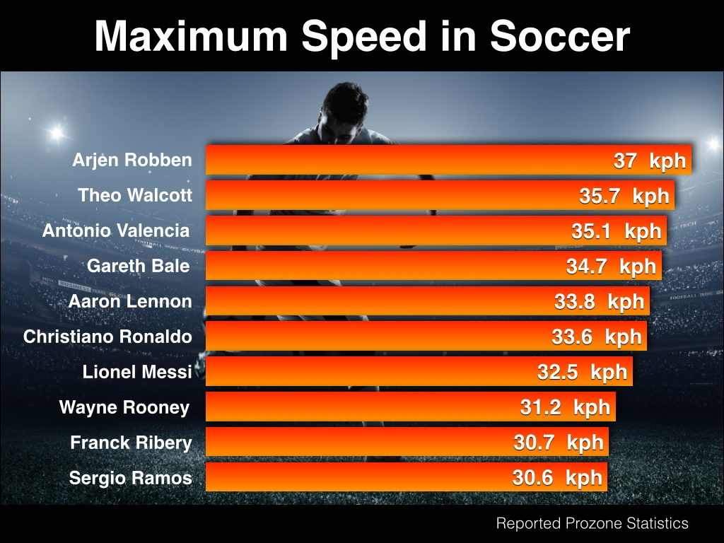 Soccer_Speed_maximum_-_graphic