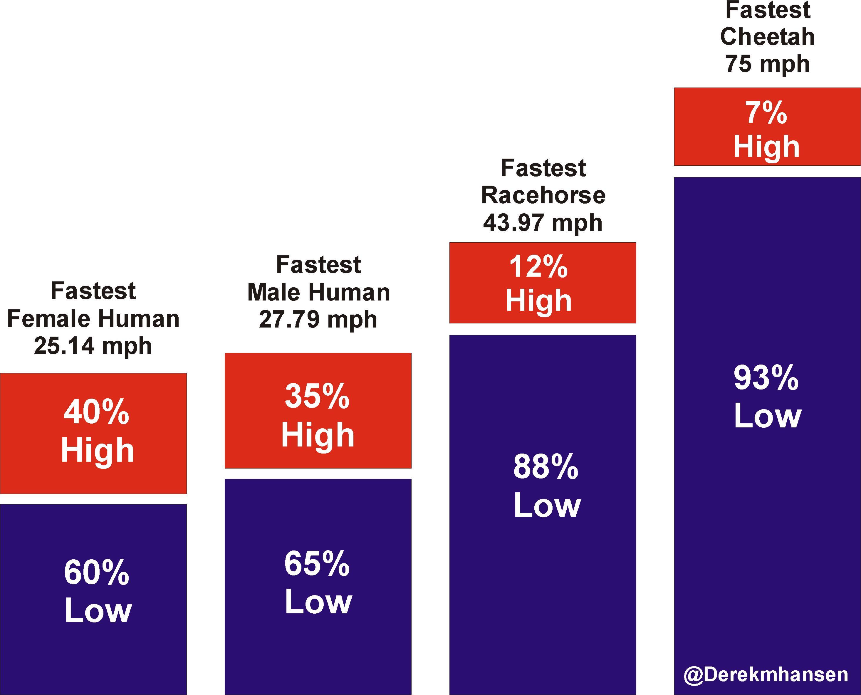 Speed_High_Low_Breakdown