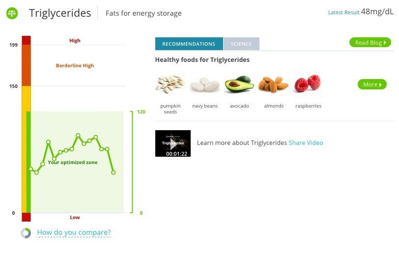 Triglycerides_InsideTracker_MS