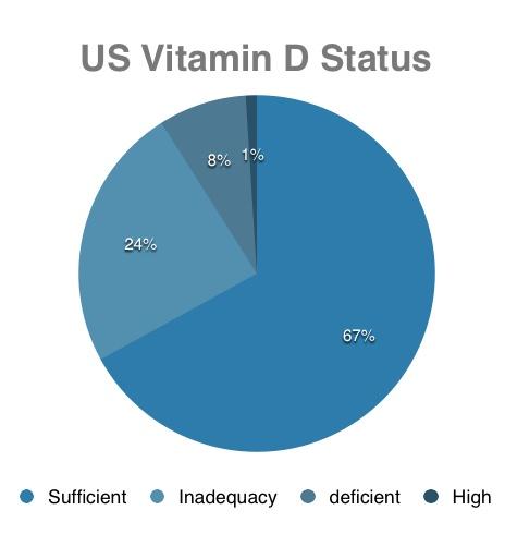 Vitamin_D_Pie_Chart-1