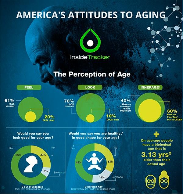 america_attitude_to_aging_SQUARE