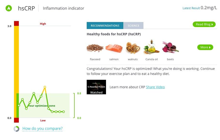 hsCRP_antioxidant
